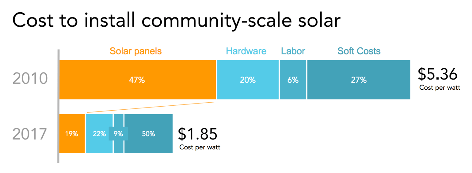 Cost to install community solar in 2010 vs. 2017