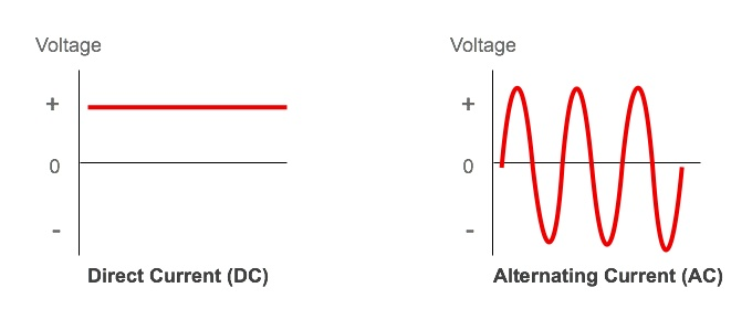 Direct Current (DC) vs Alternating Current (AC)
