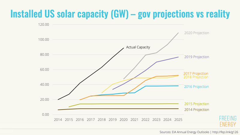 graph showing that the government dramatically underforecasts solar capacity every year