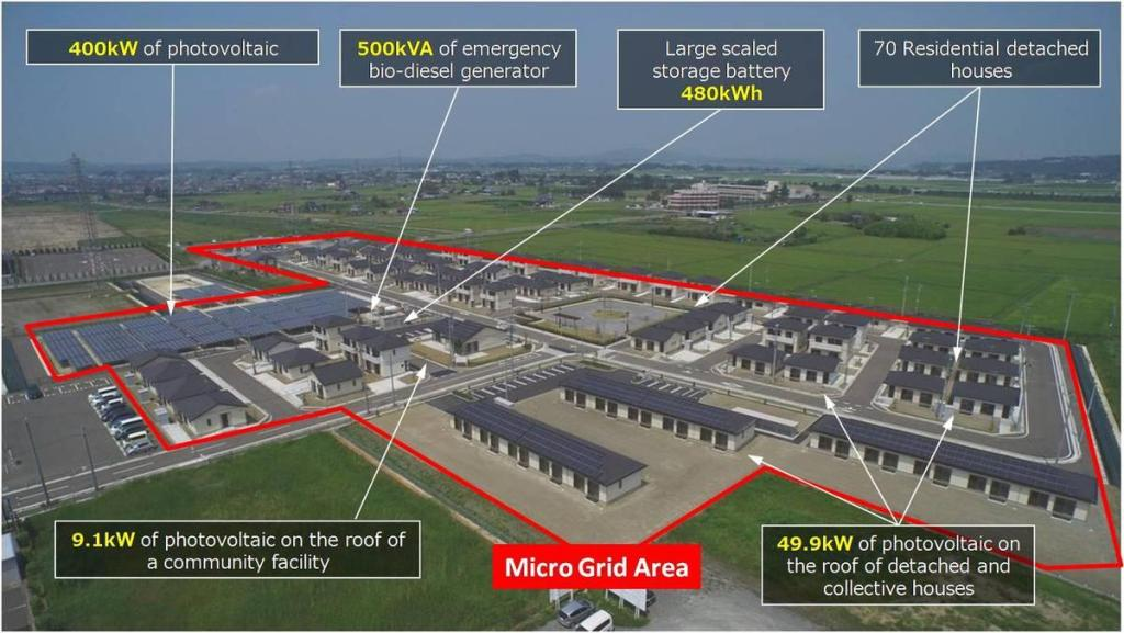 A neighborhood microgrid in Japan
