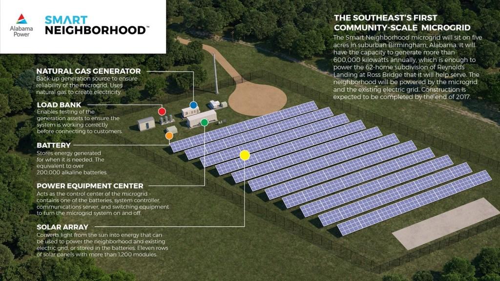 Details about Alabama Power's Smart Neighborhood Microgrid
