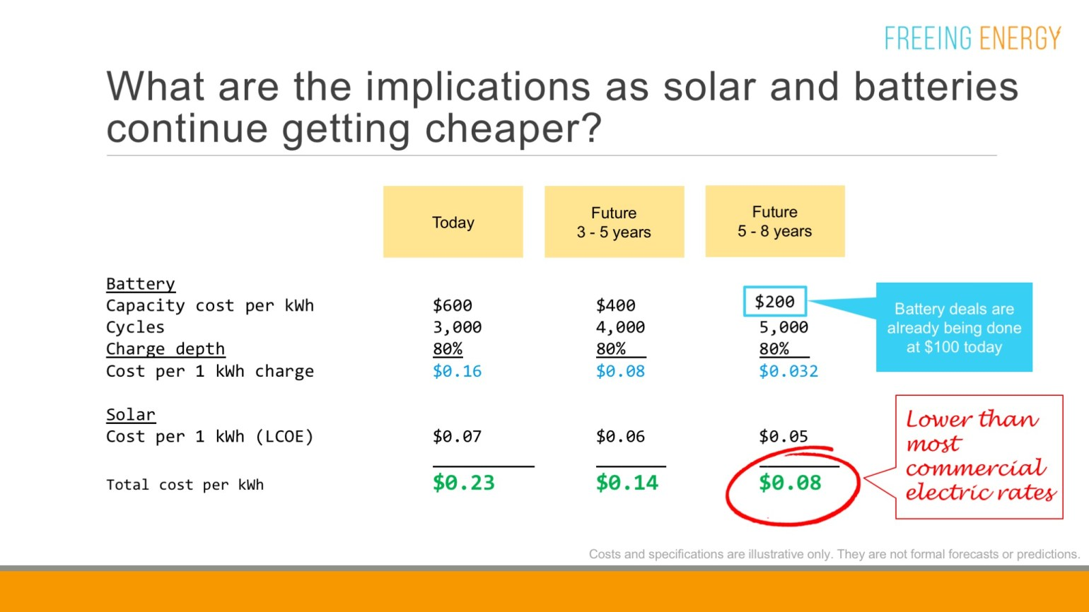 A breakdown of clean energy prices today, in 3-5 years and in 5-8 years