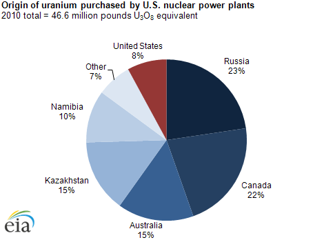 Graph showing the most of the US consumed uranium comes from outside the US