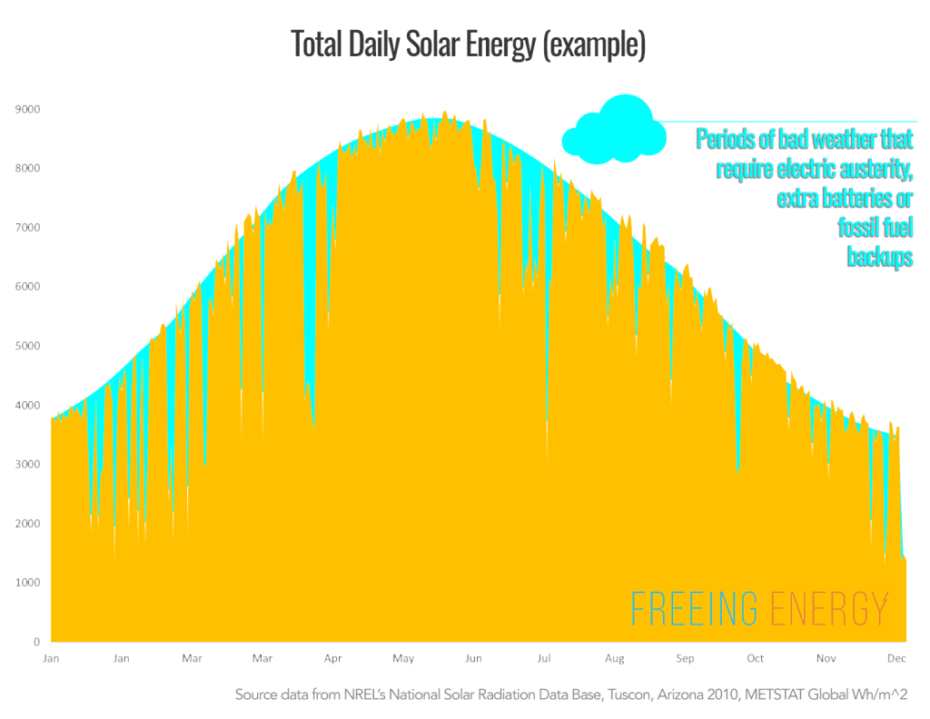 Illustration of Total solar energy and the impact of intermittent bad weather