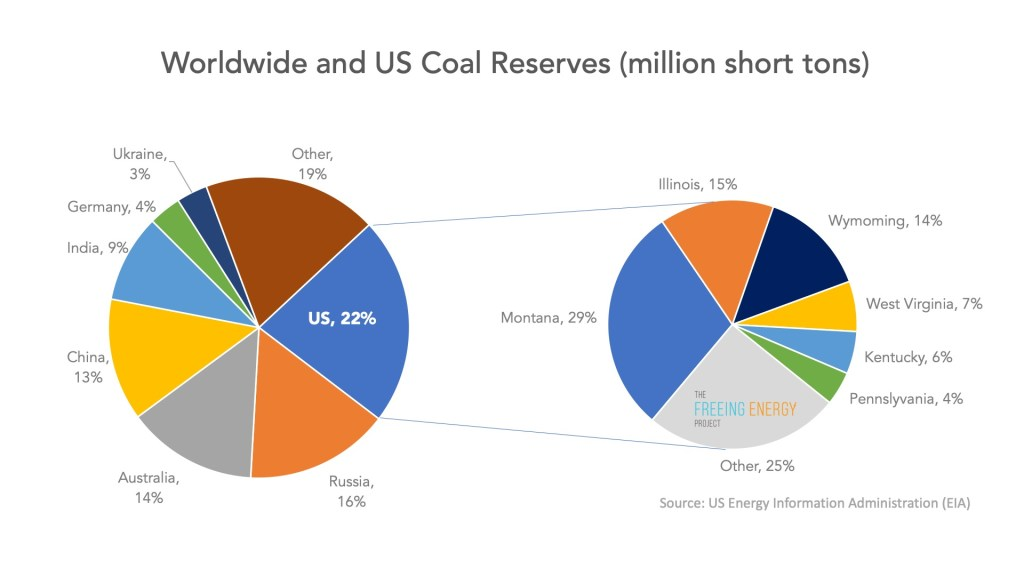 US and worldwide global coal reserves, US and Wyoming Dominate