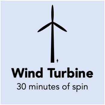 you need to spin a wind turbine for 30 minutes to generate a megawatt hour of electricity