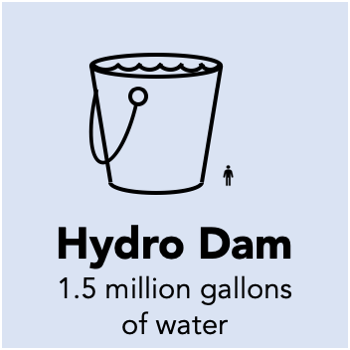 1.5 million gallons of water need to flow through a dam to generate a MWh of electricity