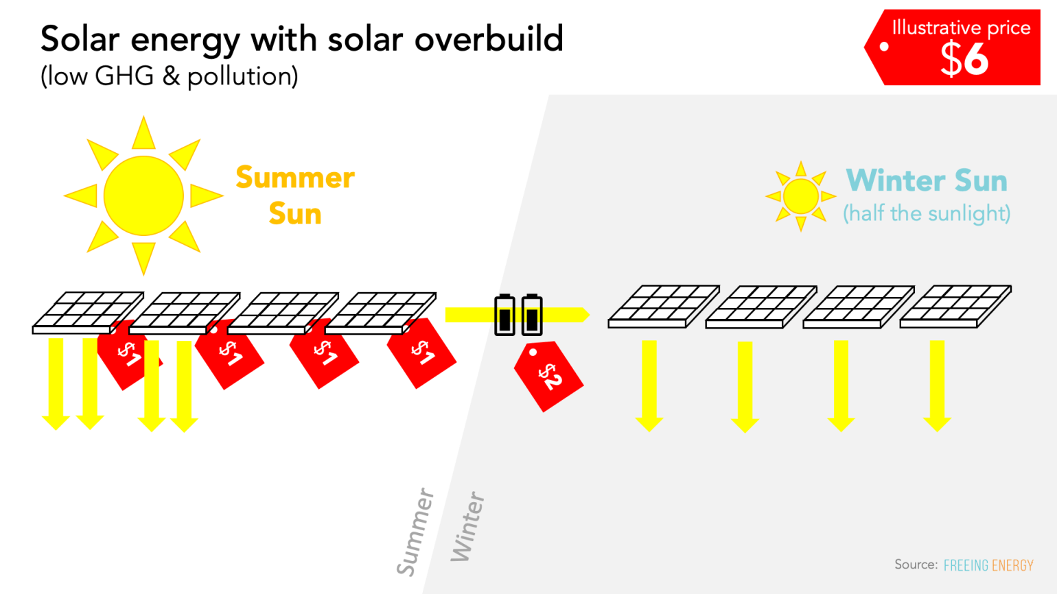 solar energy with solar overbuild - this is a real clean energy grid and the batteries required are affordable