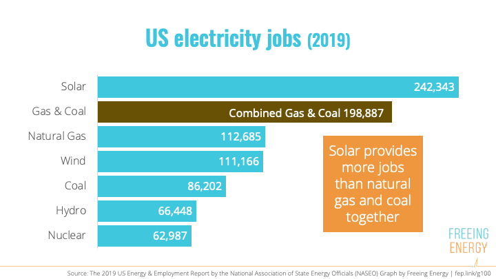Clean Energy Jobs 2019