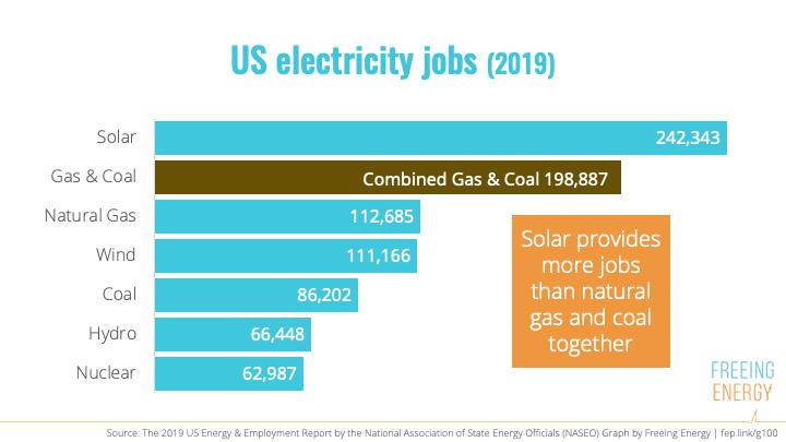 Energy Jobs 2019