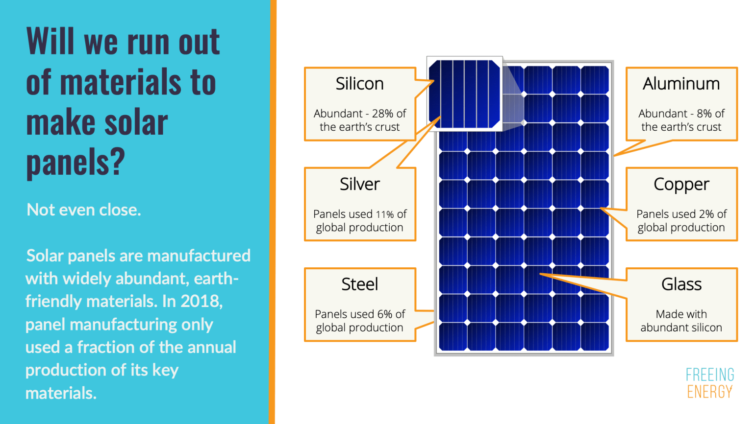 Will we run out materials to make solar panels modules silicon silver steel aluminum copper glass