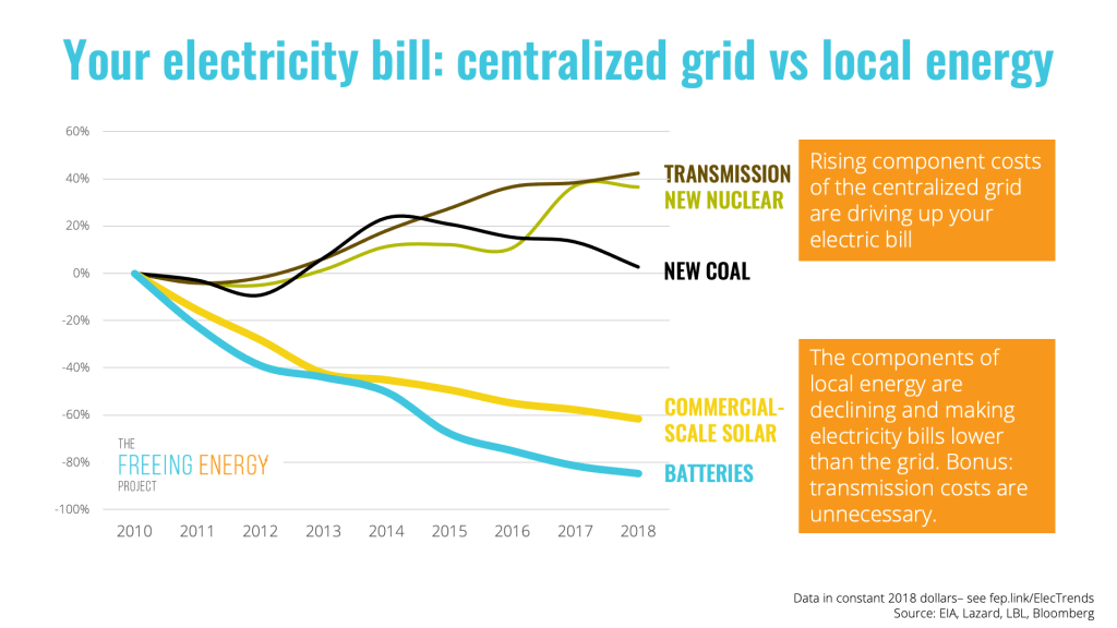 a graph showing the cost trends of nuclear coal and transmission versus local energy generation from solar and batteries