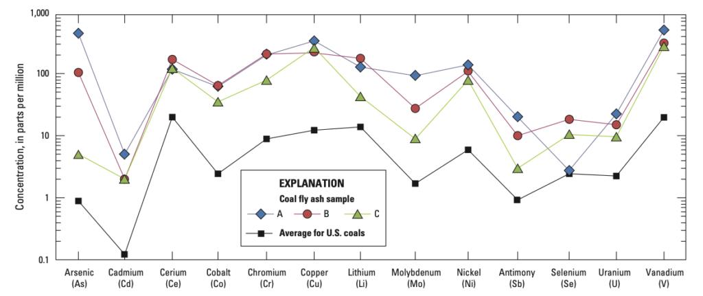 chart showing trace materials in coal ash including arsenic cadmium uranium