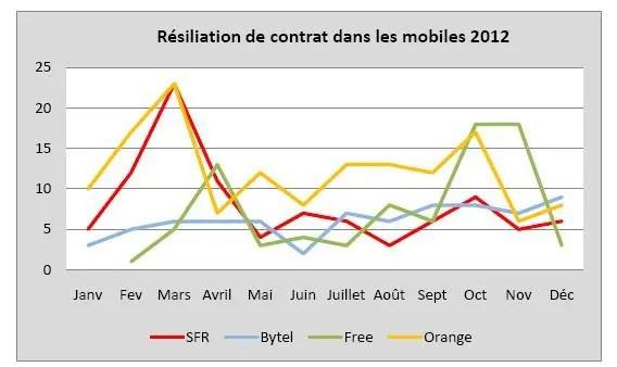 courbe_resiliation_free_mobile