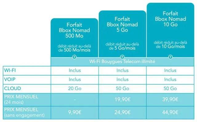 BboxNomad