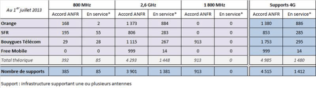 ANFR-free-orange-sfr-bouygues-4G