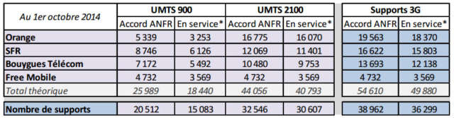 anfr3G1014