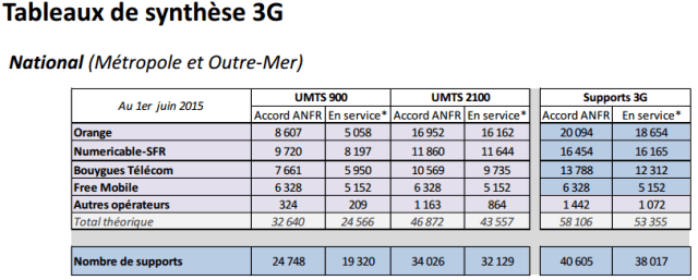 anfr3g0615