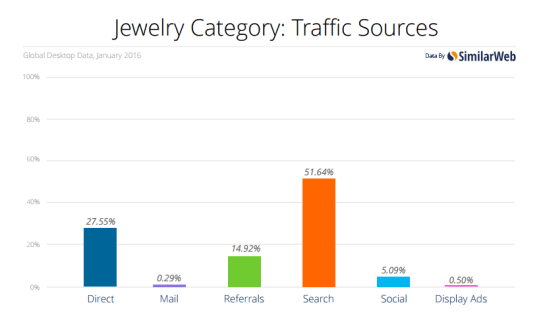 Jewellery traffic sources