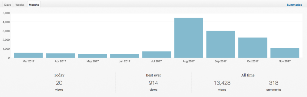 September and October Website Traffic