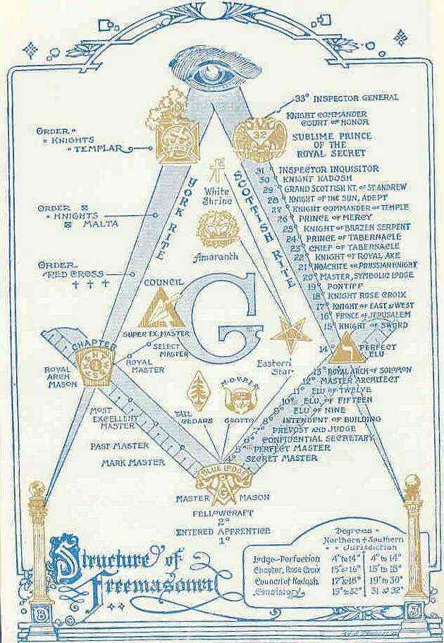 https://i1.wp.com/www.freemasonrywatch.org/pics/MasonicStructure.jpg