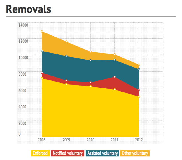 Removals 2008-2012