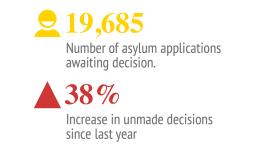 Pending asylum decisions