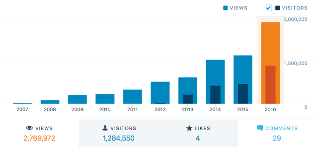 Page views and visitors since 2007