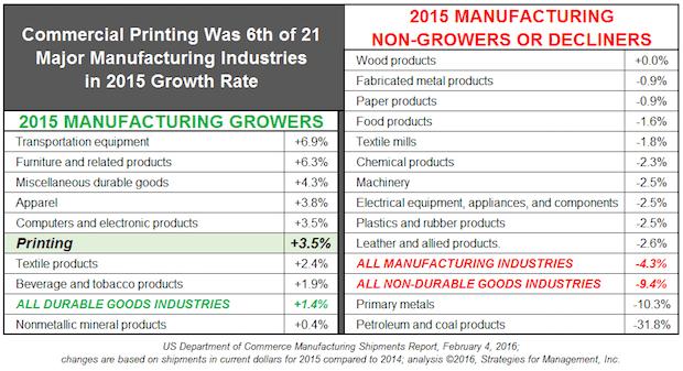 2016-02-11-printing-positive-growth-2015