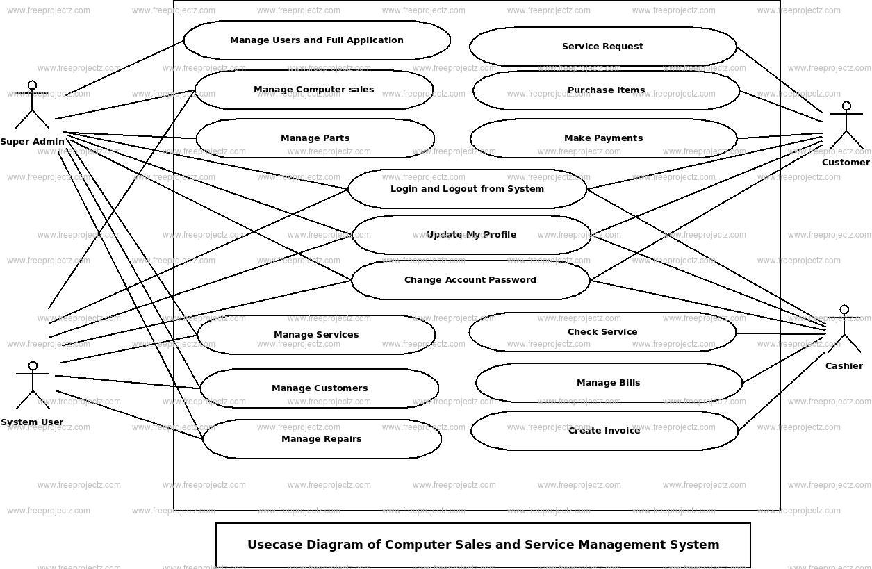 Computer Sales And Service Management System Use Case