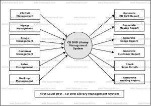 CD DVD Library Management System Dataflow Diagram (DFD) FreeProjectz
