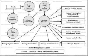 Library Information System Dataflow Diagram (DFD) FreeProjectz