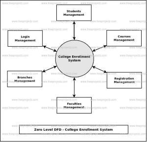 College Enrollment System Dataflow Diagram (DFD) FreeProjectz