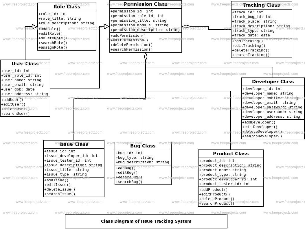 Issue Tracking System Class Diagram