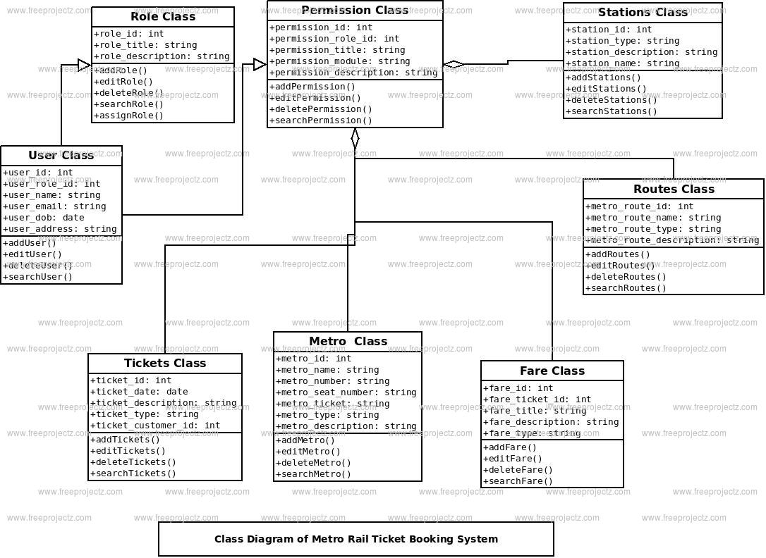 Metro Rail Ticket Booking System Class Diagram