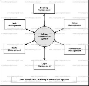 Railway Reservation System Dataflow Diagram (DFD) FreeProjectz