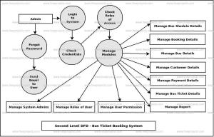 Bus Ticket Booking System Dataflow Diagram (DFD) FreeProjectz