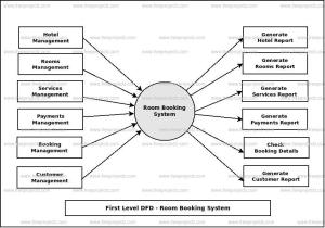 Room Booking System Dataflow Diagram (DFD) FreeProjectz