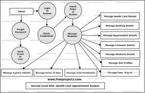 Health Care Appointment System Dataflow Diagram (DFD) FreeProjectz