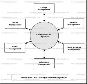 College Festival Organizer Dataflow Diagram (DFD) FreeProjectz