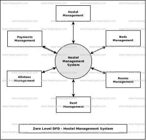 Hostel Management System Dataflow Diagram (DFD) FreeProjectz