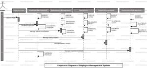 Employee Management System UML Diagram | FreeProjectz