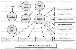 Event Management System Dataflow Diagram (DFD) FreeProjectz