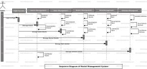 Hostel Management System Sequence UML Diagram | FreeProjectz