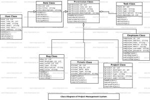 Project Management System Class Diagram | FreeProjectz