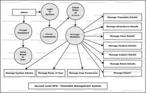 Timetable Management System Dataflow Diagram (DFD