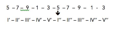 5-7-9-1-3-5-7-9-1-3 ꜜ I'-II'-III'-IV'-V'-I''-II''-III''-IV''-V''