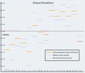 Deviations between 2/1 Octaves and Lightbulb Ensemble Octaves