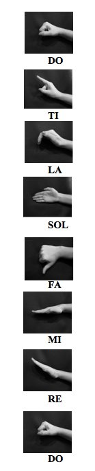 Vertical row of hand signals for Do, Ti, La, Sol, Fa, Mi, Re, Do (from the top down)