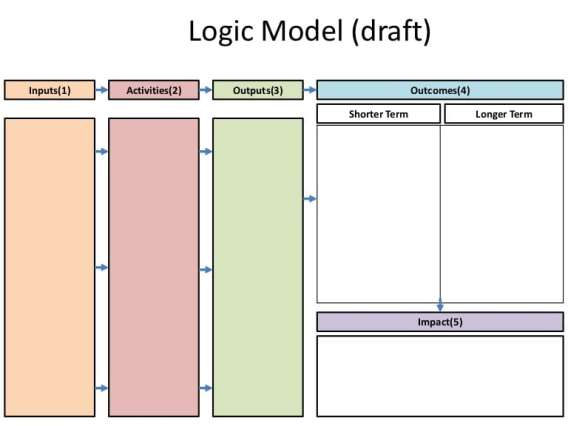 logic model template word 5 Blank Logic Model Templates - formats, Examples in Word Excel